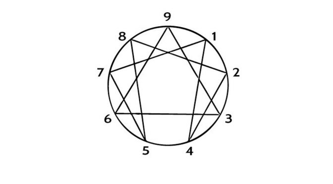 Know Thyself: The Enneagram